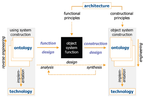 Architecture a definition by johan den haan for Architecture definition