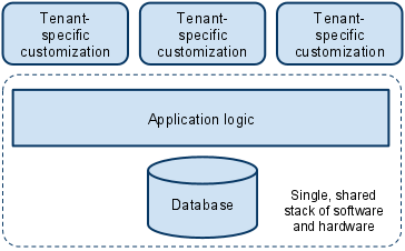 Multitenancy and Model Driven Engineering necessary assets of a