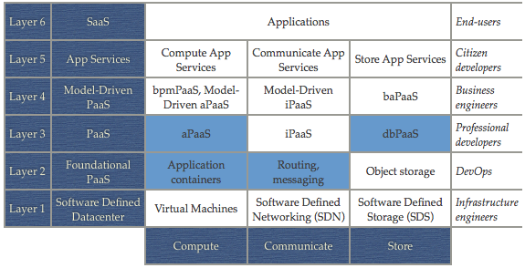 The cloud landscape described, categorized, and compared - by Johan Den Haan